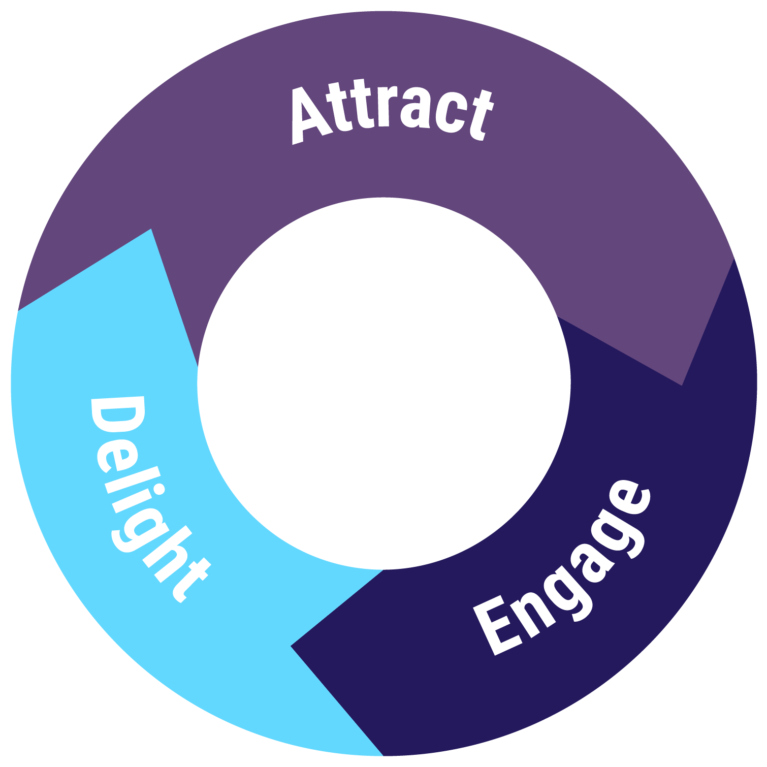 Attract, delight, engage.